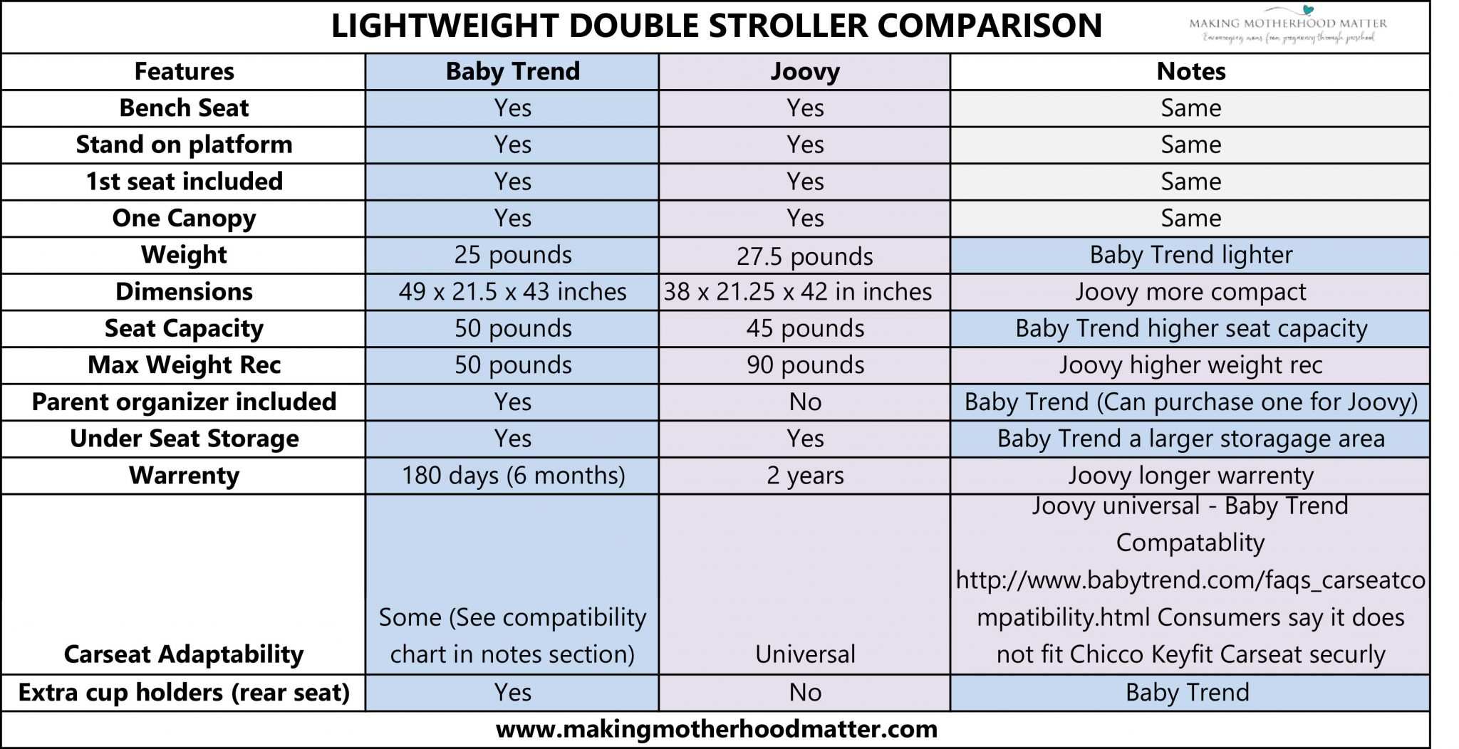 lightweight double stroller comparison